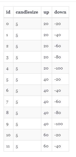 HTMLはプログラミング言語? table